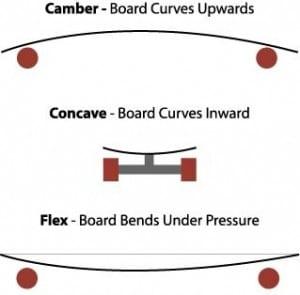 longboard-curves
