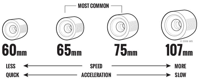 longboard-wheels1